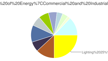 Pie Chart of Energy Consumption